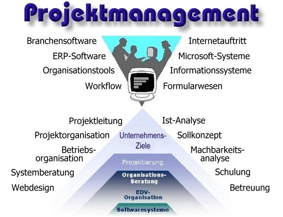 Projektmanagement im Spessart - edvsoft - helmut ebner ...