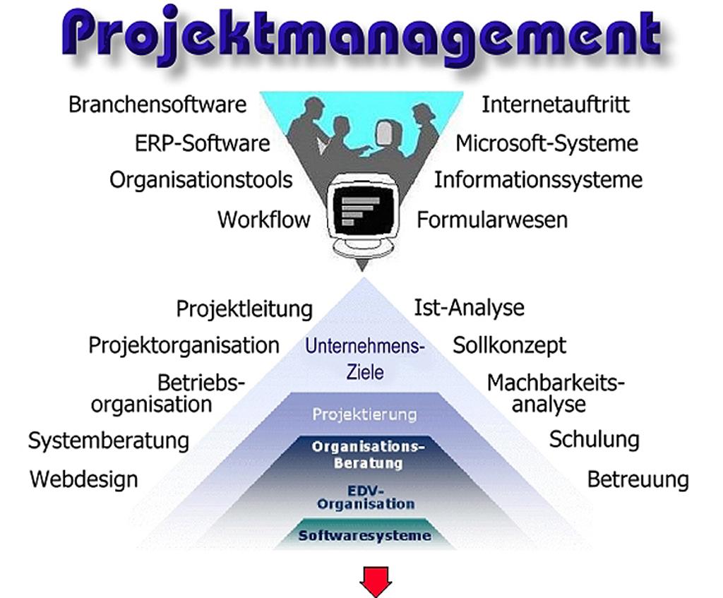 Projektmanagement - edvSoft - EDV - IT - helmut ebner - Consulting ...